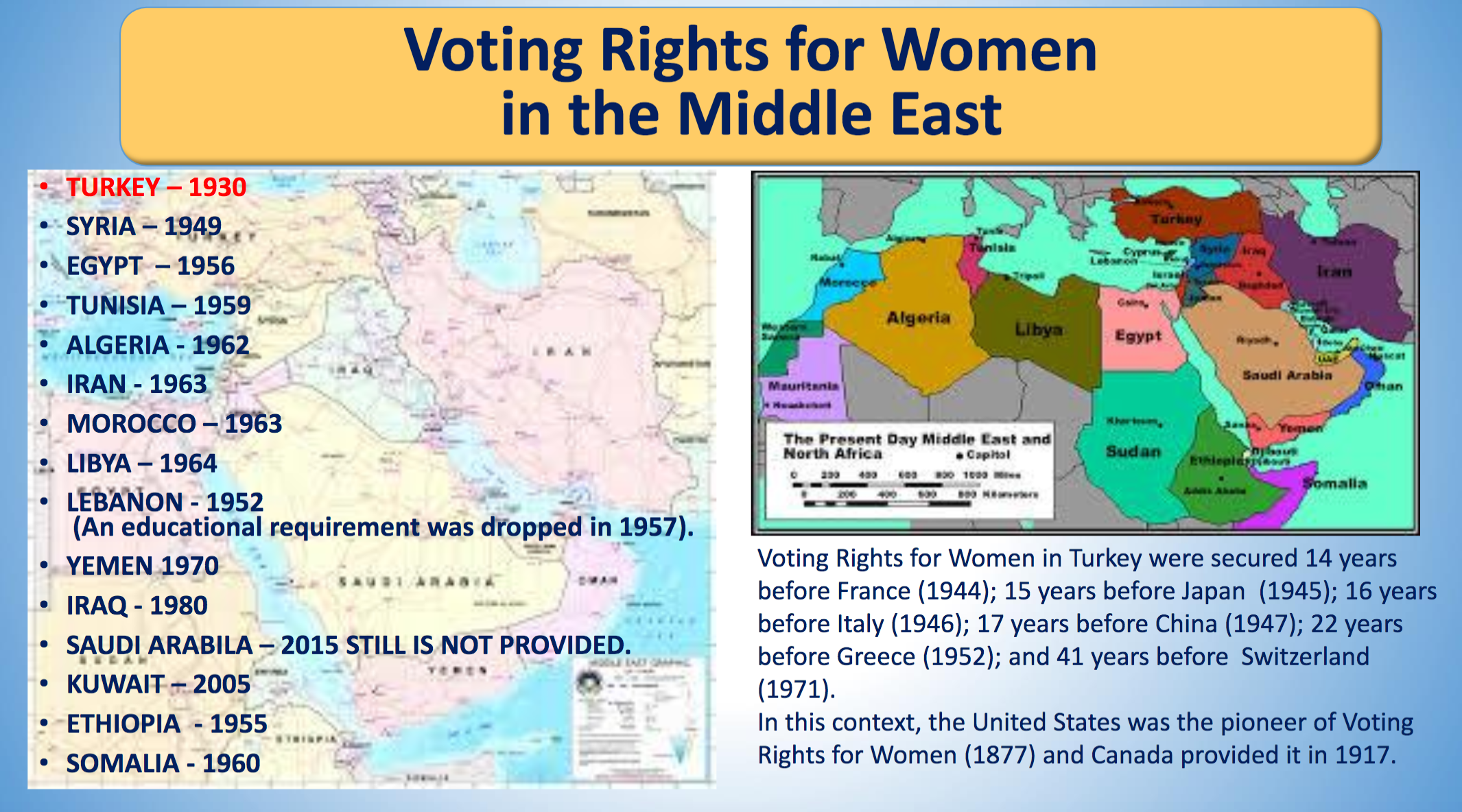 Voting Rights for Women in the Middle East